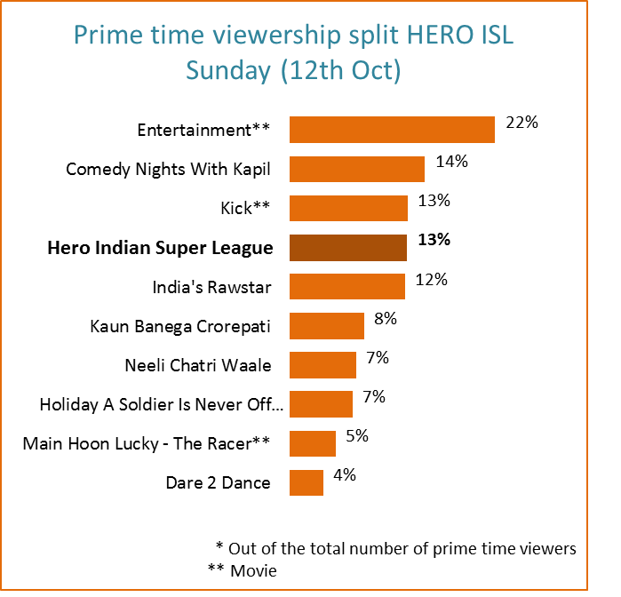 what percentage of tv is reality shows 2018